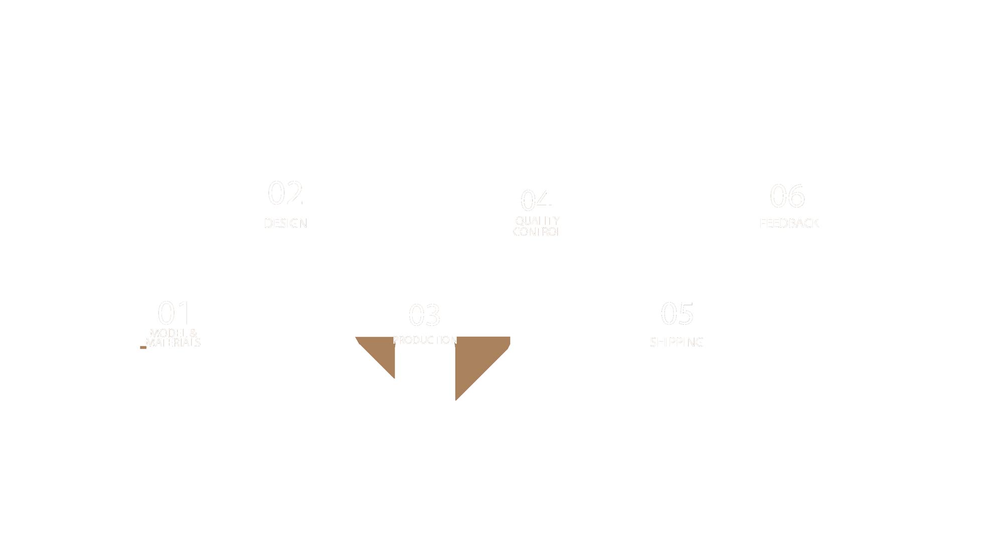 timeline-process